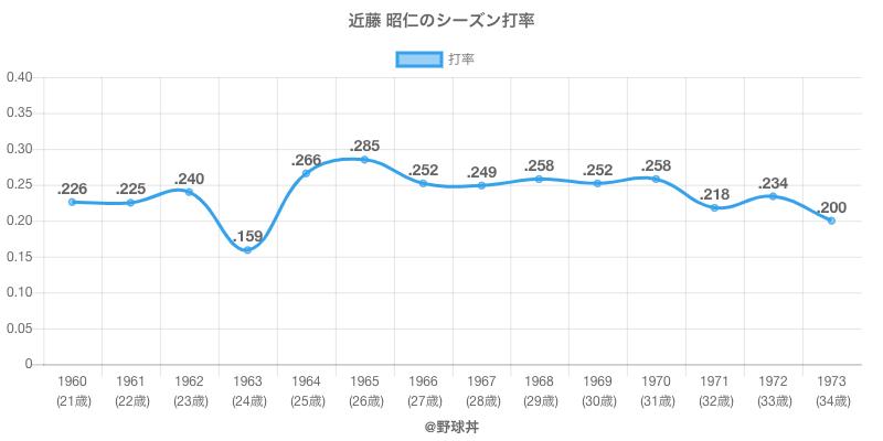 近藤 昭仁のシーズン打率