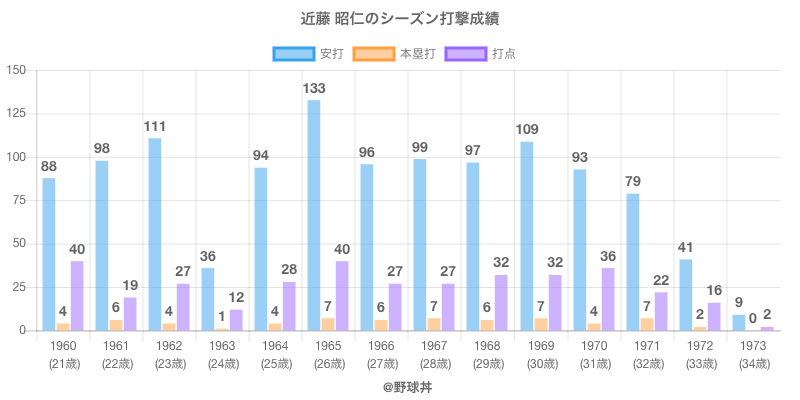 #近藤 昭仁のシーズン打撃成績