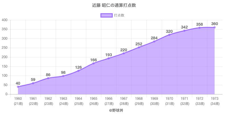 #近藤 昭仁の通算打点数