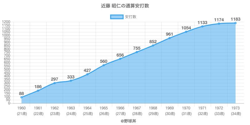 #近藤 昭仁の通算安打数