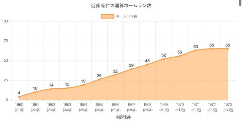 #近藤 昭仁の通算ホームラン数