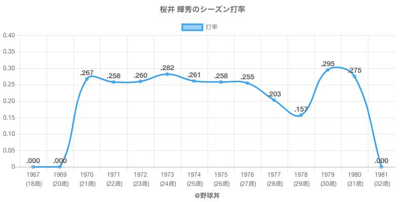 桜井 輝秀のシーズン打率