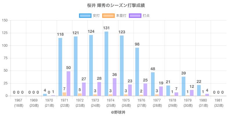 #桜井 輝秀のシーズン打撃成績