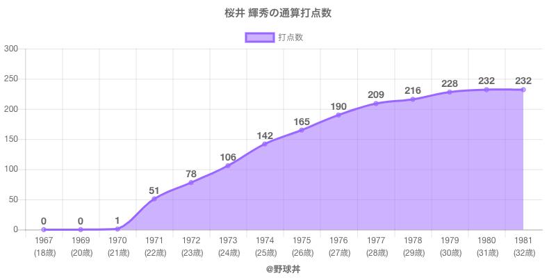 #桜井 輝秀の通算打点数
