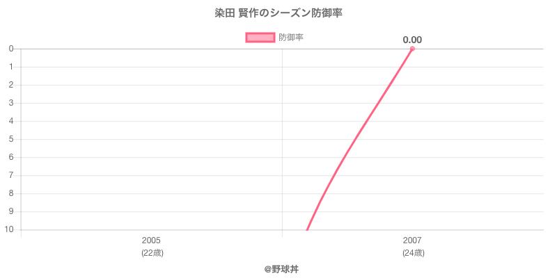 染田 賢作のシーズン防御率