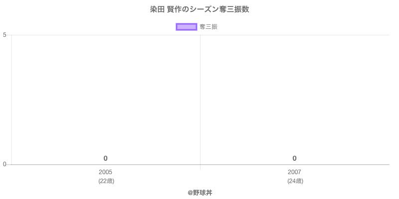 #染田 賢作のシーズン奪三振数