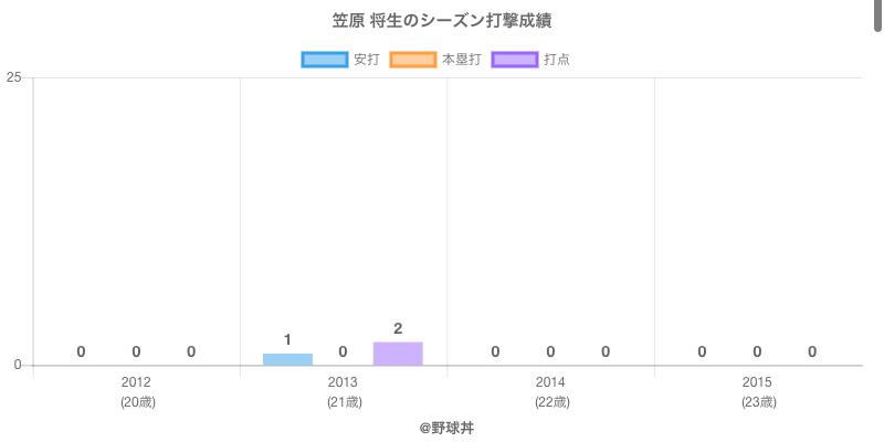 #笠原 将生のシーズン打撃成績