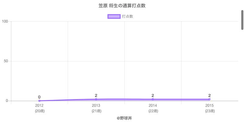 #笠原 将生の通算打点数