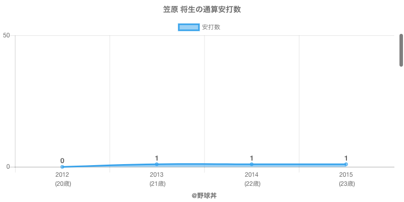 #笠原 将生の通算安打数