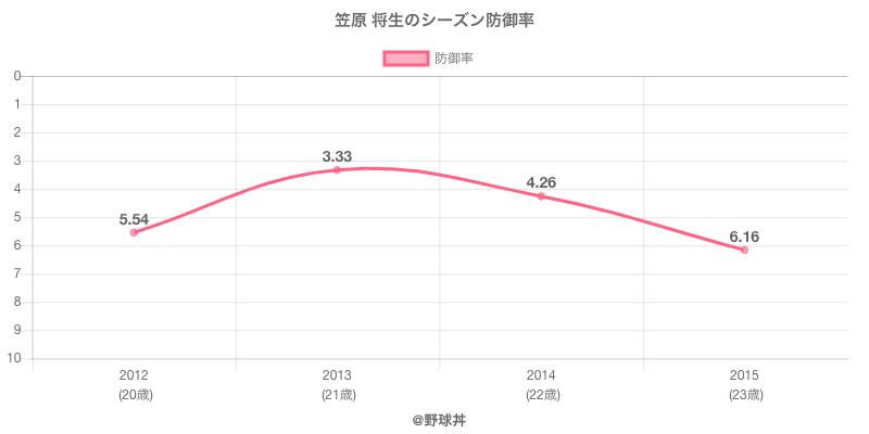 笠原 将生のシーズン防御率