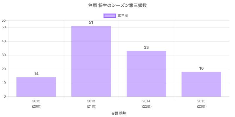 #笠原 将生のシーズン奪三振数