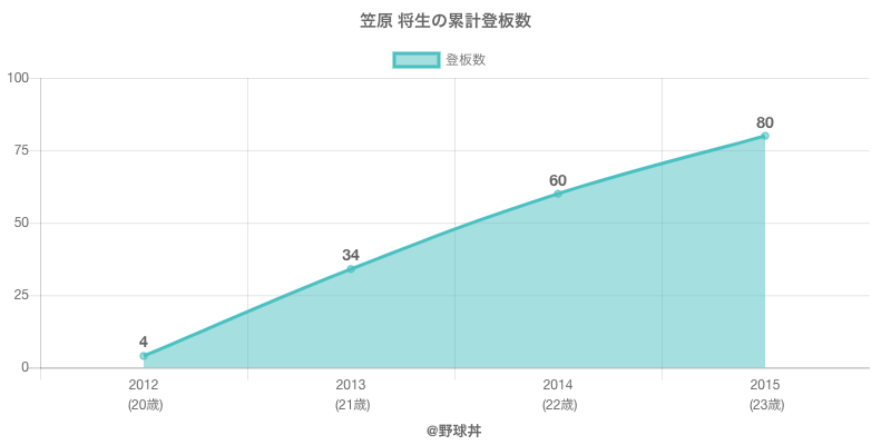 #笠原 将生の累計登板数