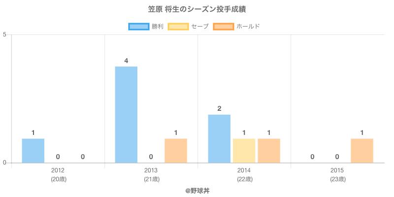 #笠原 将生のシーズン投手成績