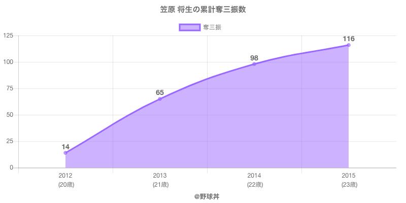 #笠原 将生の累計奪三振数