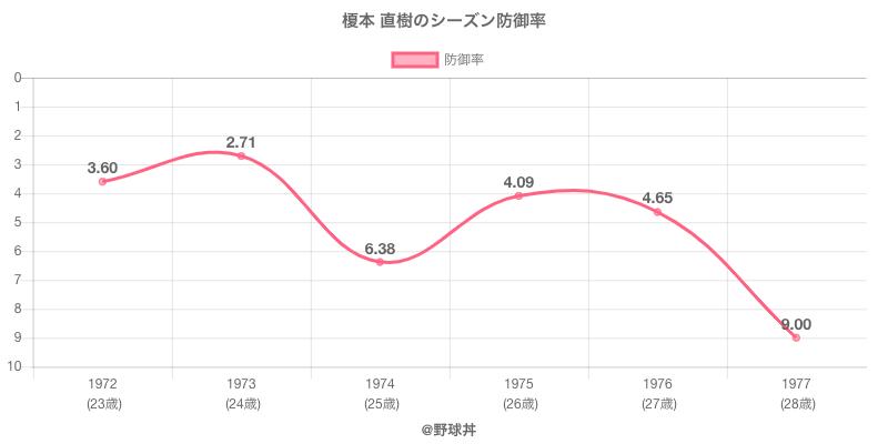 榎本 直樹のシーズン防御率