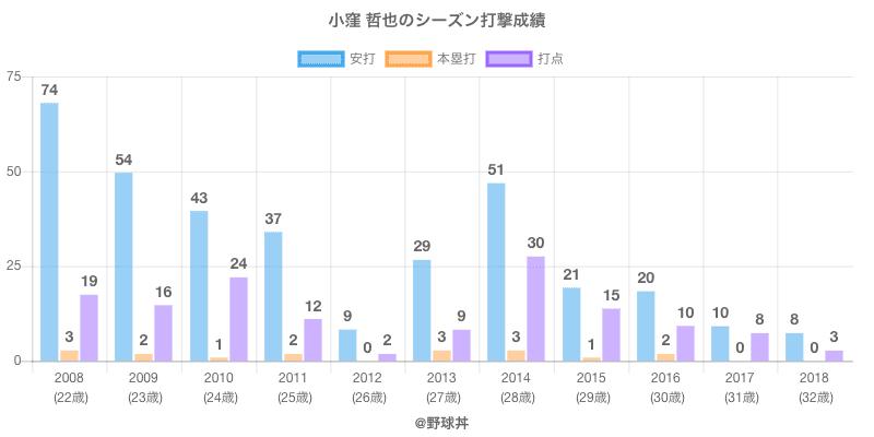 #小窪 哲也のシーズン打撃成績