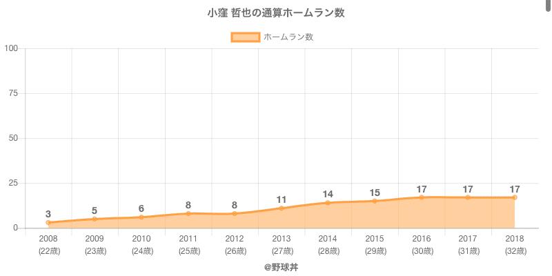 #小窪 哲也の通算ホームラン数