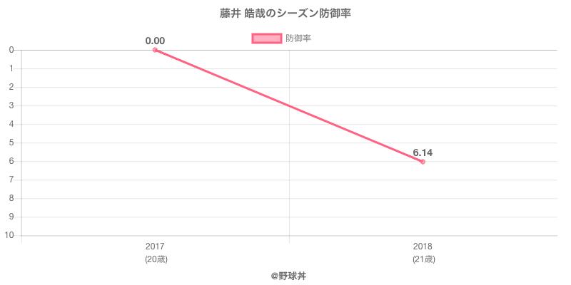 藤井 皓哉のシーズン防御率