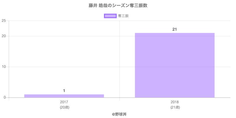 #藤井 皓哉のシーズン奪三振数