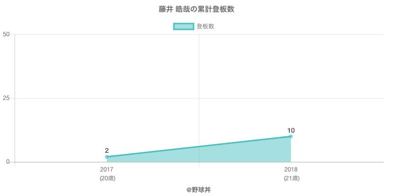 #藤井 皓哉の累計登板数