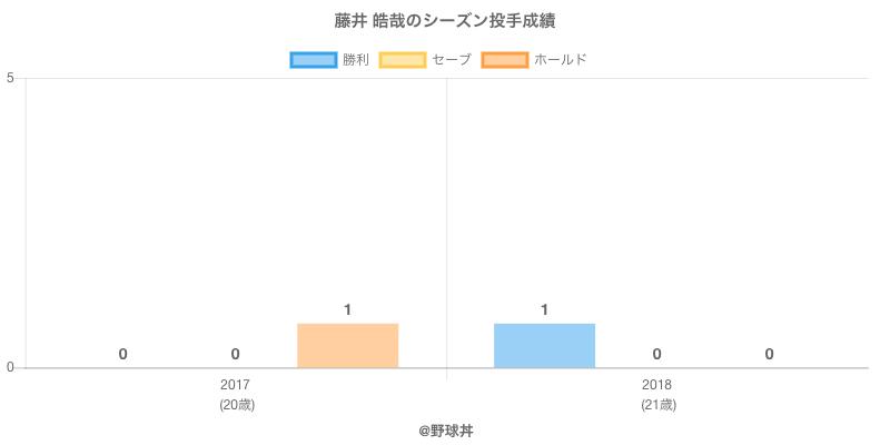 #藤井 皓哉のシーズン投手成績