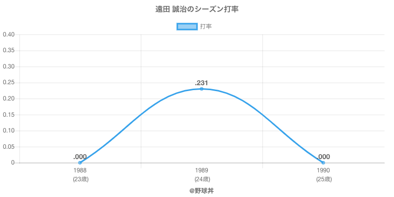 遠田 誠治のシーズン打率
