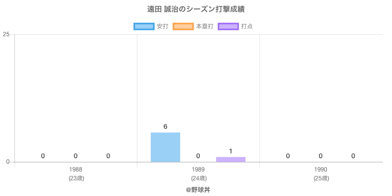 #遠田 誠治のシーズン打撃成績