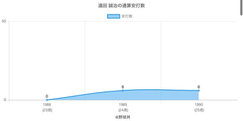 #遠田 誠治の通算安打数
