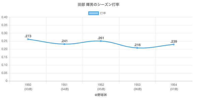 田部 輝男のシーズン打率