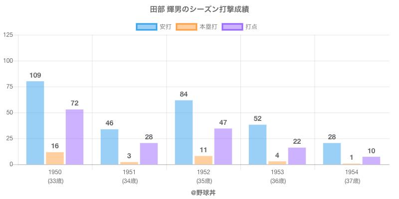 #田部 輝男のシーズン打撃成績