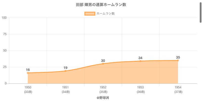 #田部 輝男の通算ホームラン数