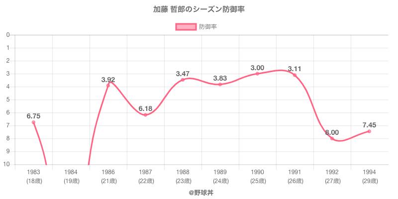 加藤 哲郎のシーズン防御率
