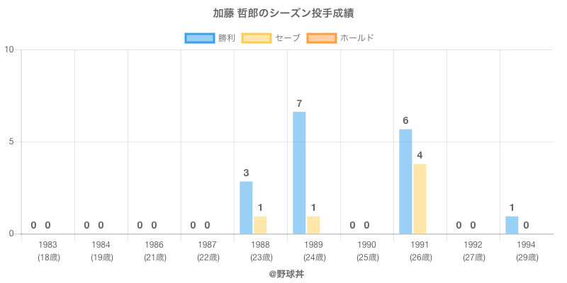 #加藤 哲郎のシーズン投手成績