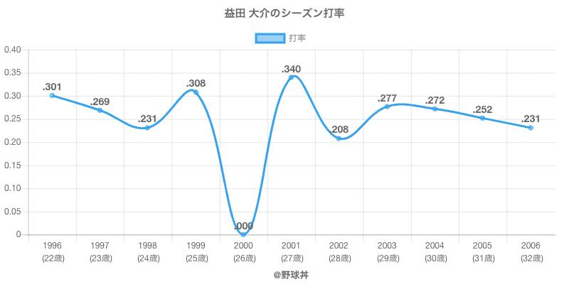 益田 大介のシーズン打率