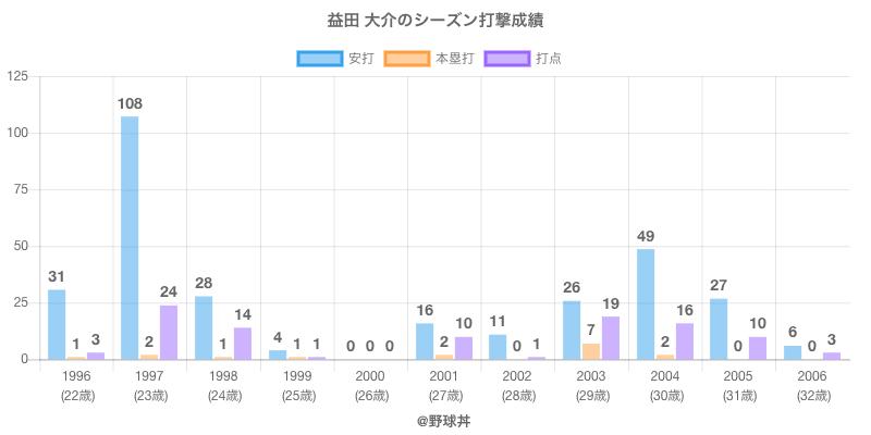 #益田 大介のシーズン打撃成績