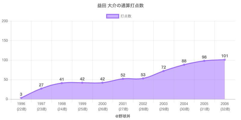 #益田 大介の通算打点数