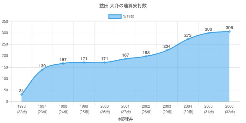 #益田 大介の通算安打数