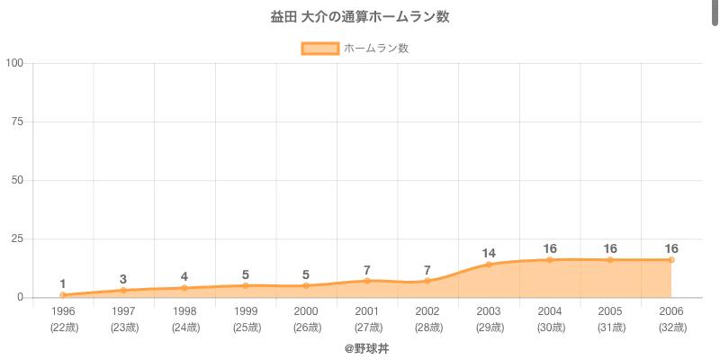 #益田 大介の通算ホームラン数