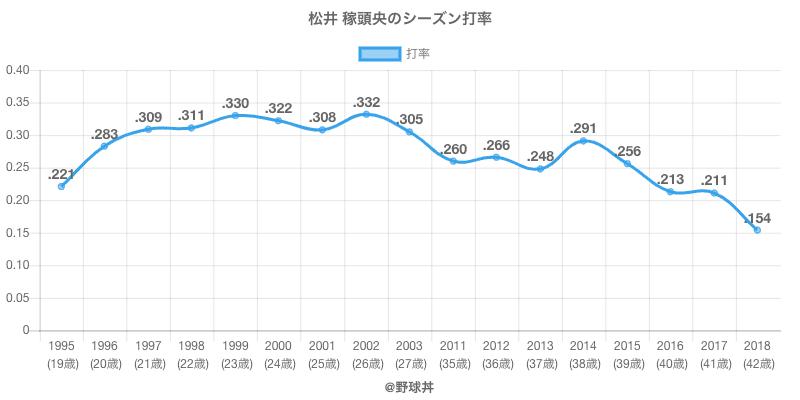 松井 稼頭央のシーズン打率