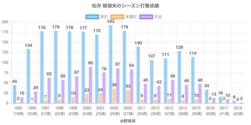 #松井 稼頭央のシーズン打撃成績