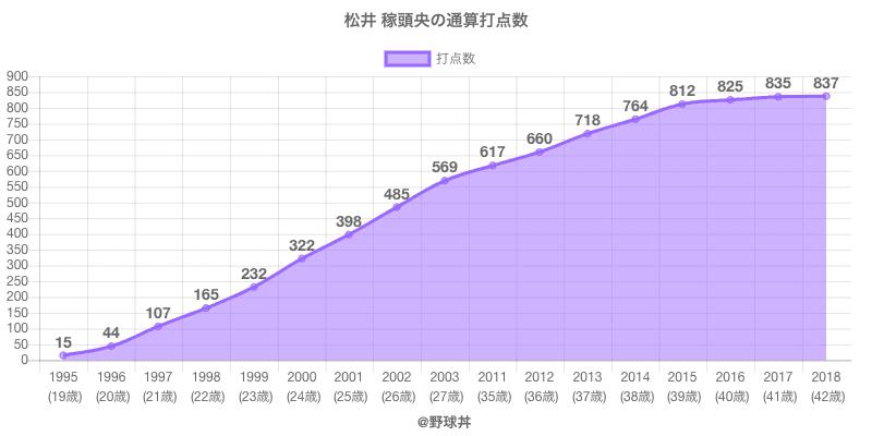 #松井 稼頭央の通算打点数