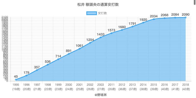 #松井 稼頭央の通算安打数