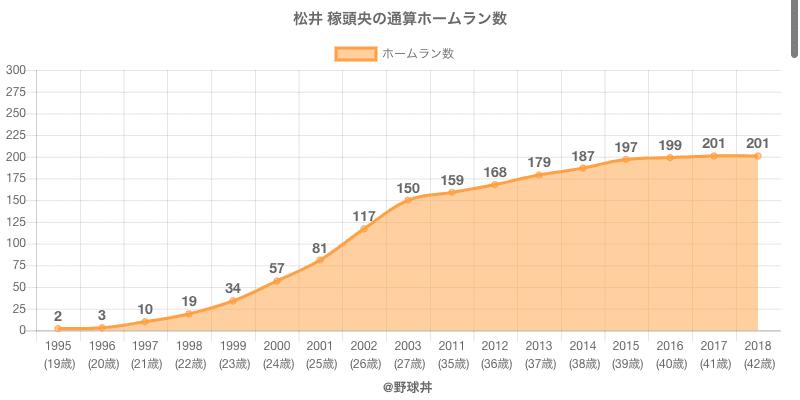 #松井 稼頭央の通算ホームラン数