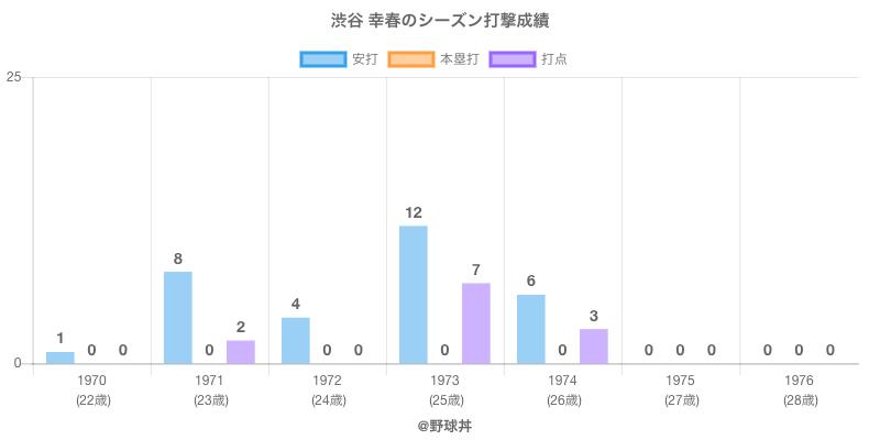 #渋谷 幸春のシーズン打撃成績