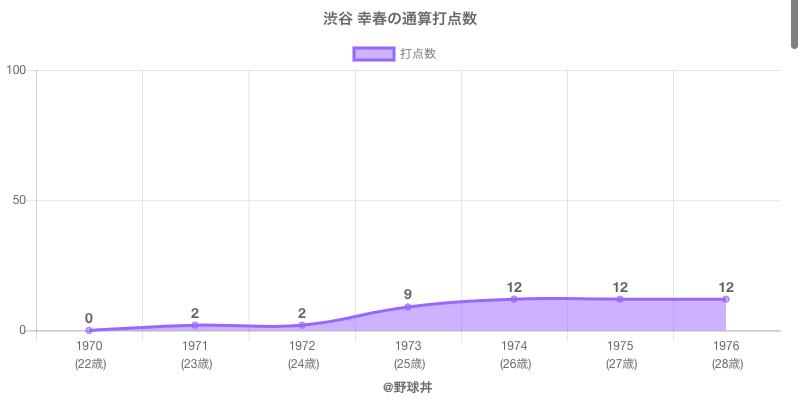 #渋谷 幸春の通算打点数