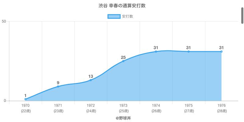 #渋谷 幸春の通算安打数