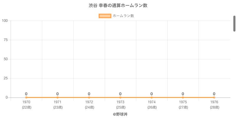 #渋谷 幸春の通算ホームラン数
