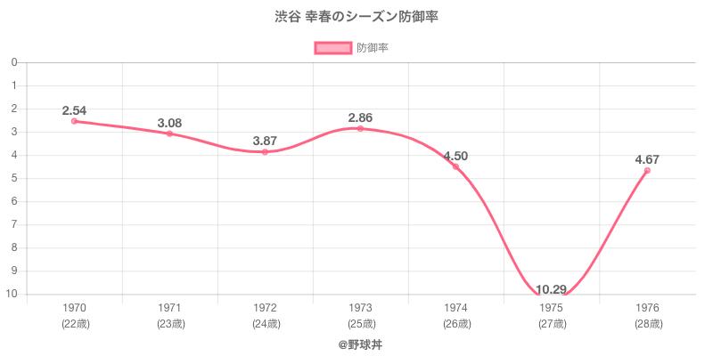 渋谷 幸春のシーズン防御率