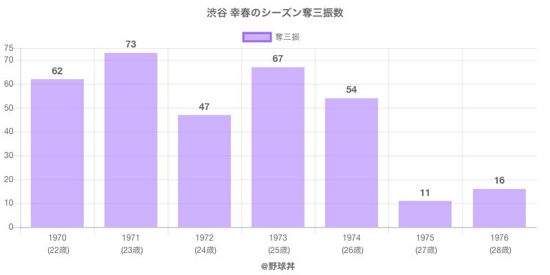 #渋谷 幸春のシーズン奪三振数