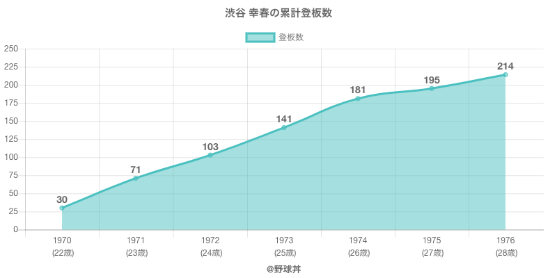 #渋谷 幸春の累計登板数